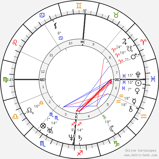 Frédéric Chopin birth chart, biography, wikipedia 2018, 2019