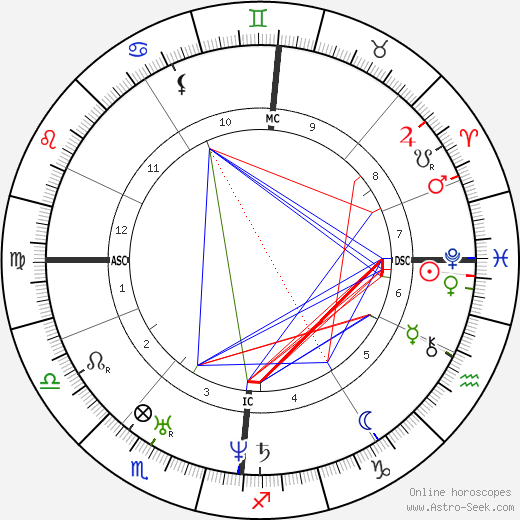 Frédéric Chopin astro natal birth chart, Frédéric Chopin horoscope, astrology