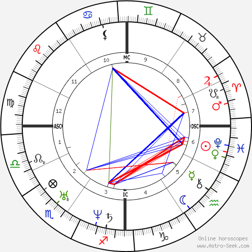 Pope Leo XIII astro natal birth chart, Pope Leo XIII horoscope, astrology