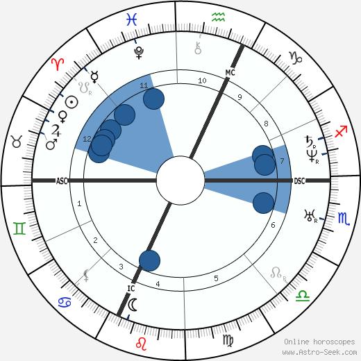 Felicien David wikipedia, horoscope, astrology, instagram