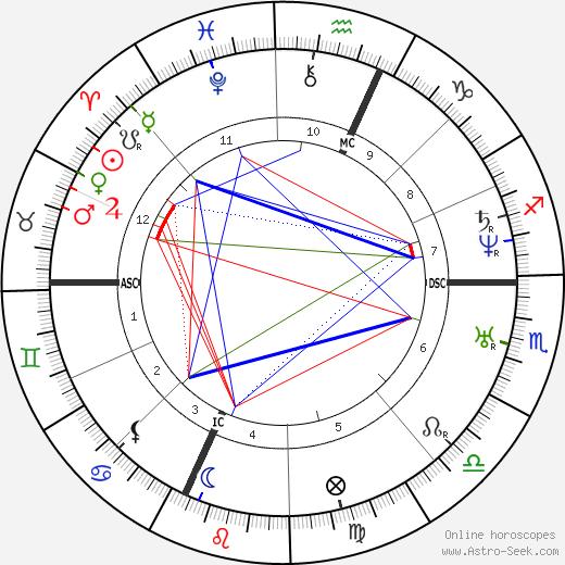 Felicien David tema natale, oroscopo, Felicien David oroscopi gratuiti, astrologia