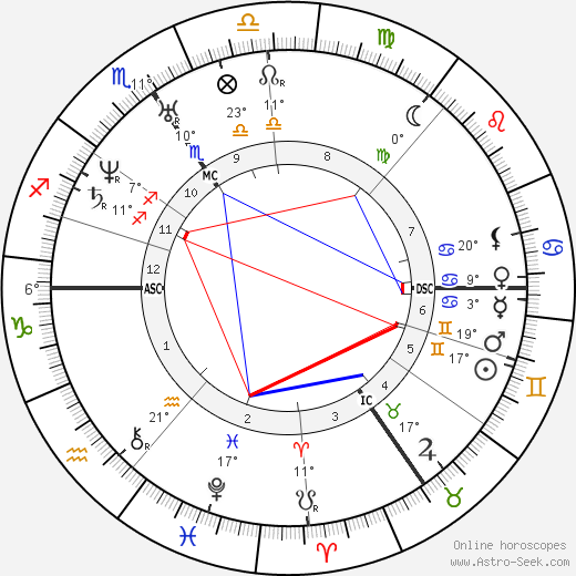 Robert Schumann birth chart, biography, wikipedia 2019, 2020
