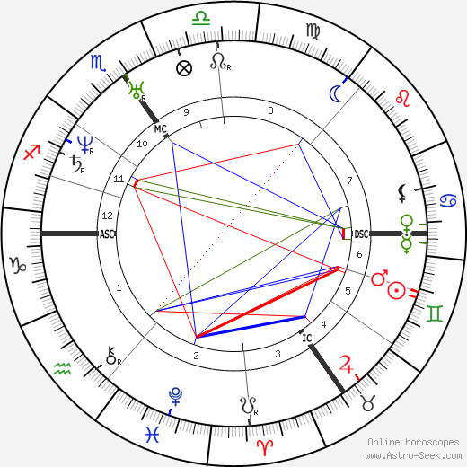 Robert Schumann astro natal birth chart, Robert Schumann horoscope, astrology