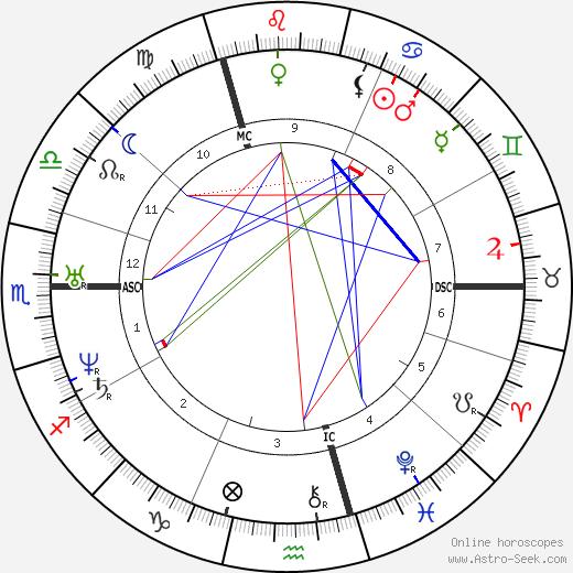 Иоанна Кинкель Johanna Kinkel день рождения гороскоп, Johanna Kinkel Натальная карта онлайн