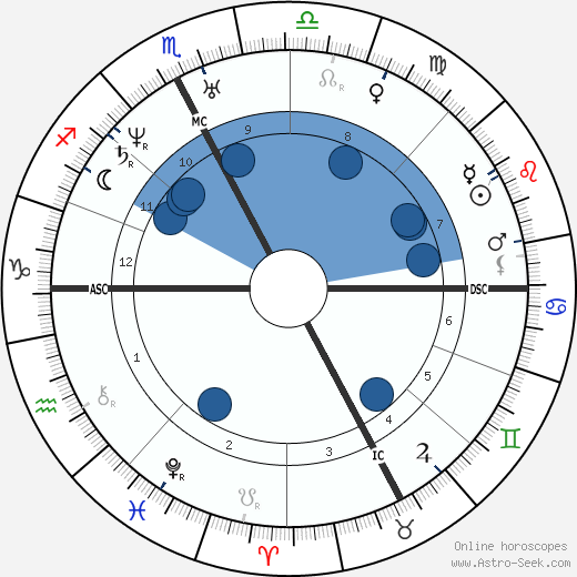 Camillo Cavour wikipedia, horoscope, astrology, instagram