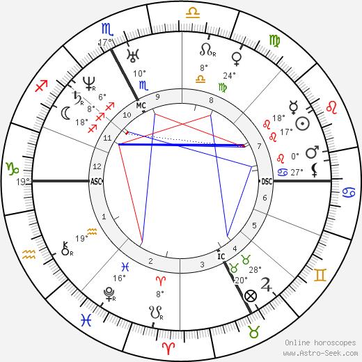 Camillo Cavour birth chart, biography, wikipedia 2020, 2021