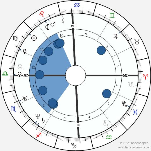 Jaime L Balmes wikipedia, horoscope, astrology, instagram