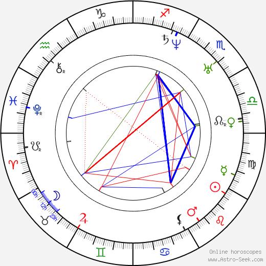 Jan Kaška birth chart, Jan Kaška astro natal horoscope, astrology