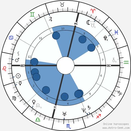 Jules Joseph Perrot wikipedia, horoscope, astrology, instagram