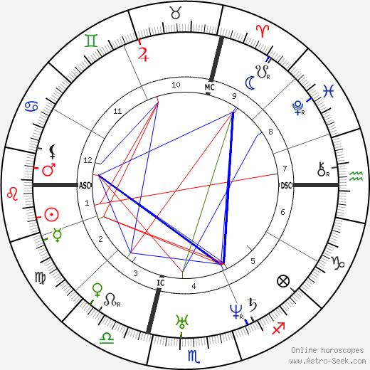Jules Joseph Perrot tema natale, oroscopo, Jules Joseph Perrot oroscopi gratuiti, astrologia