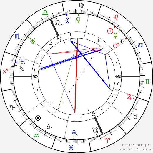 Maurice de Guérin birth chart, Maurice de Guérin astro natal horoscope, astrology