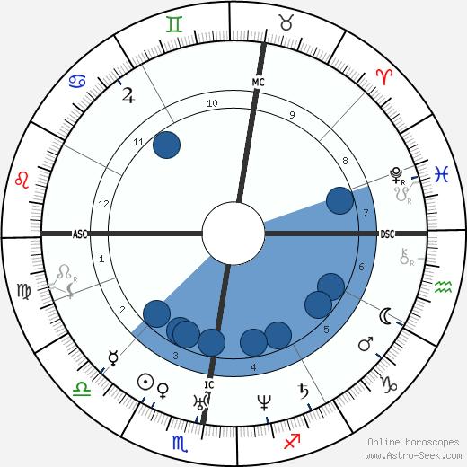 Evariste Galois wikipedia, horoscope, astrology, instagram