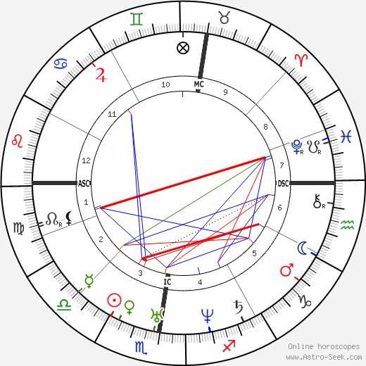 Эварист Галуа Evariste Galois день рождения гороскоп, Evariste Galois Натальная карта онлайн