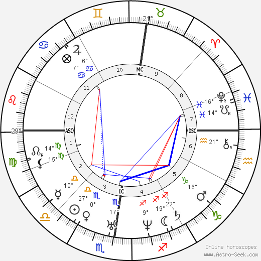 Franz Liszt birth chart, biography, wikipedia 2019, 2020