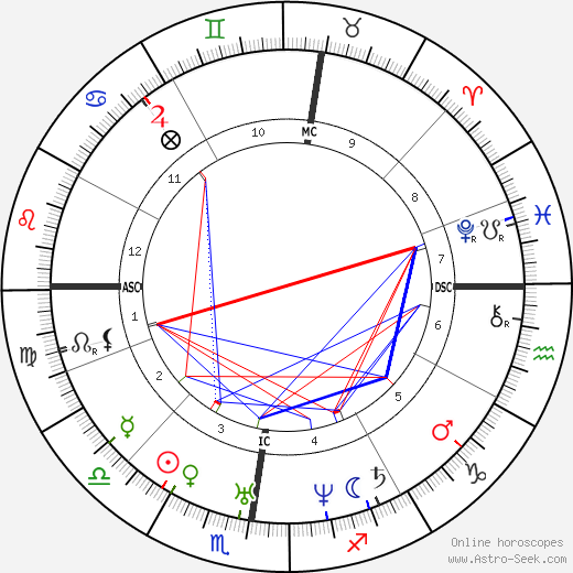 Franz Liszt tema natale, oroscopo, Franz Liszt oroscopi gratuiti, astrologia