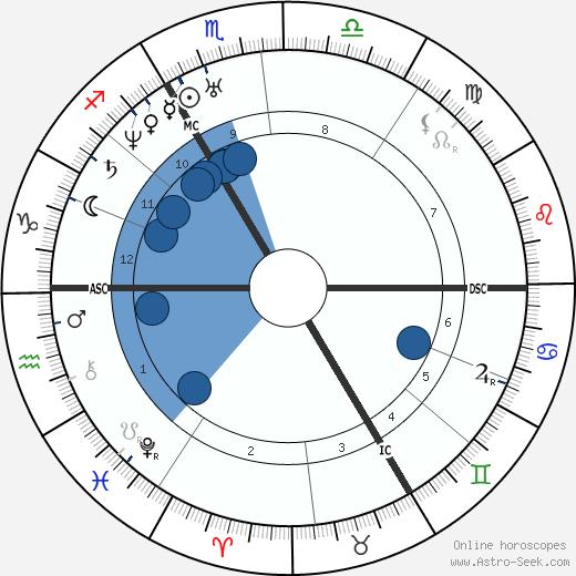 Francois Delsarte wikipedia, horoscope, astrology, instagram
