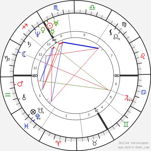 Francois Delsarte tema natale, oroscopo, Francois Delsarte oroscopi gratuiti, astrologia
