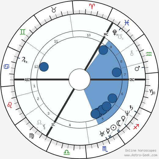John Bright wikipedia, horoscope, astrology, instagram