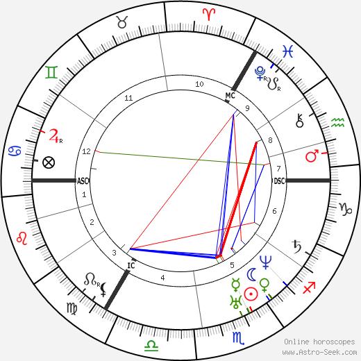 Джон Брайт John Bright день рождения гороскоп, John Bright Натальная карта онлайн