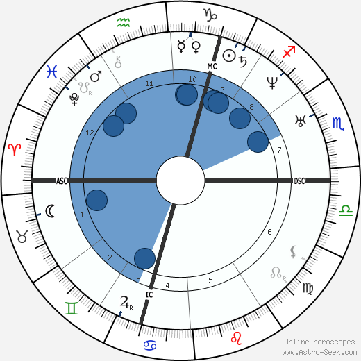 Wilhelm von Ketteler wikipedia, horoscope, astrology, instagram