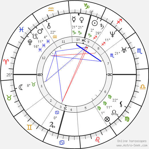 Wilhelm von Ketteler birth chart, biography, wikipedia 2019, 2020