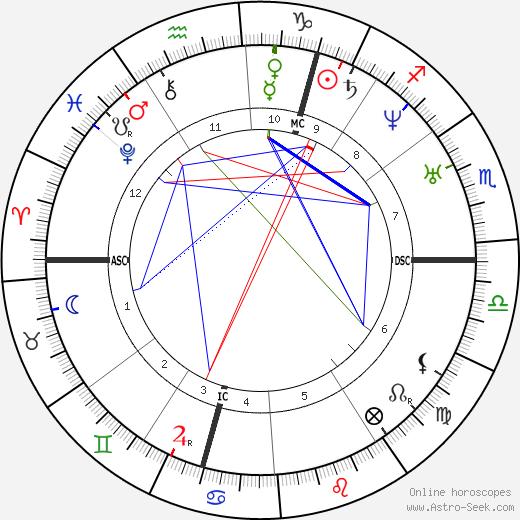 Wilhelm von Ketteler astro natal birth chart, Wilhelm von Ketteler horoscope, astrology