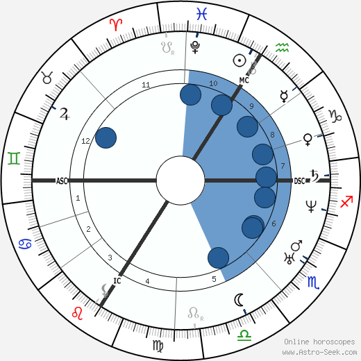 Francois Bazaine wikipedia, horoscope, astrology, instagram