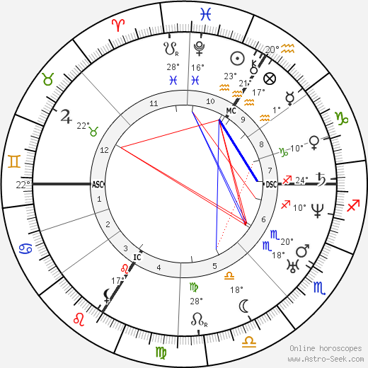 Francois Bazaine birth chart, biography, wikipedia 2018, 2019