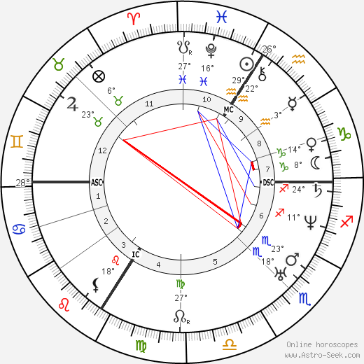 Pierre P. Boileau birth chart, biography, wikipedia 2018, 2019