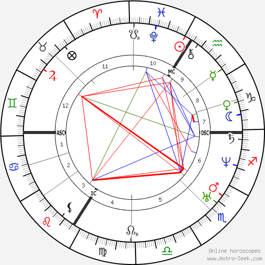 Pierre P. Boileau astro natal birth chart, Pierre P. Boileau horoscope, astrology