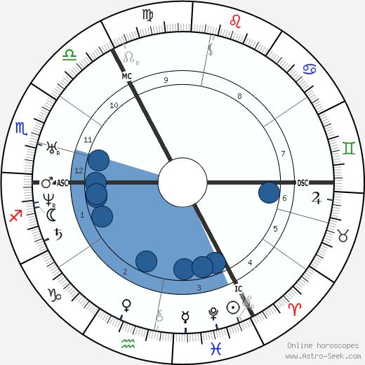 Karl Gutzkow wikipedia, horoscope, astrology, instagram
