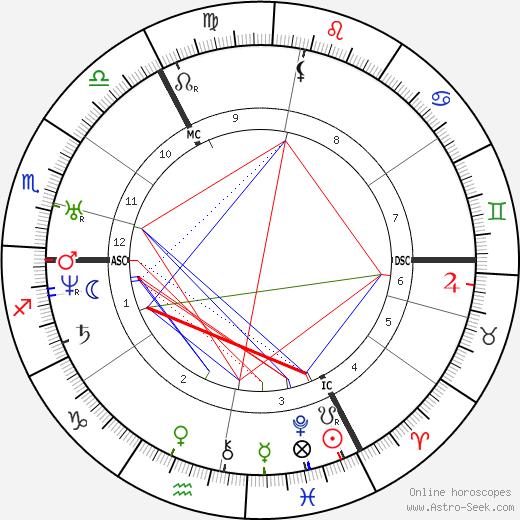 Karl Gutzkow tema natale, oroscopo, Karl Gutzkow oroscopi gratuiti, astrologia
