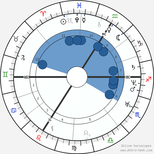 Napoléon II Bonaparte horoscope, astrology, sign, zodiac, date of birth, instagram