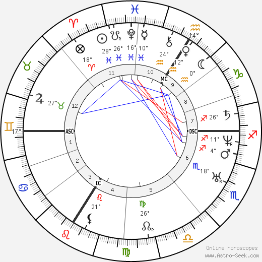 Napoléon II Bonaparte birth chart, biography, wikipedia 2019, 2020
