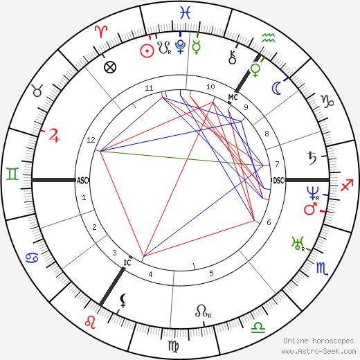 Napoléon II Bonaparte birth chart, Napoléon II Bonaparte astro natal horoscope, astrology