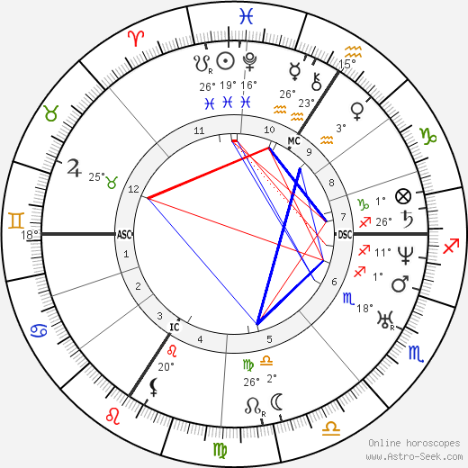 Urbain Le Verrier birth chart, biography, wikipedia 2019, 2020