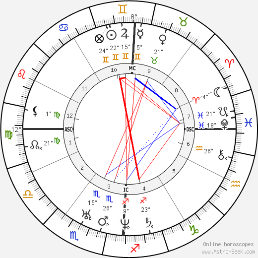 Harriet Beecher Stowe birth chart, biography, wikipedia 2017, 2018