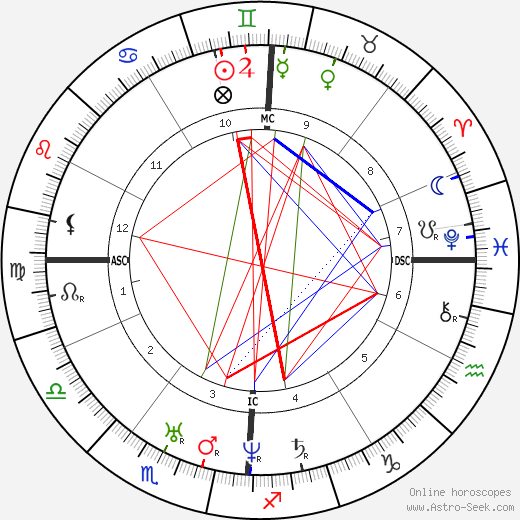 Harriet Beecher Stowe astro natal birth chart, Harriet Beecher Stowe horoscope, astrology