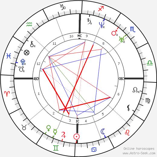 Lorenzo N. Fowler день рождения гороскоп, Lorenzo N. Fowler Натальная карта онлайн