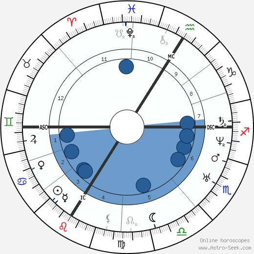 Jean Anne Henri Depaul wikipedia, horoscope, astrology, instagram