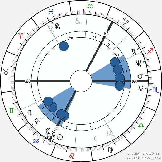Lambert Massart wikipedia, horoscope, astrology, instagram