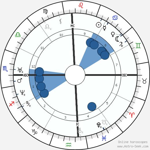 William M. Thackeray wikipedia, horoscope, astrology, instagram