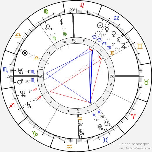 William M. Thackeray birth chart, biography, wikipedia 2019, 2020
