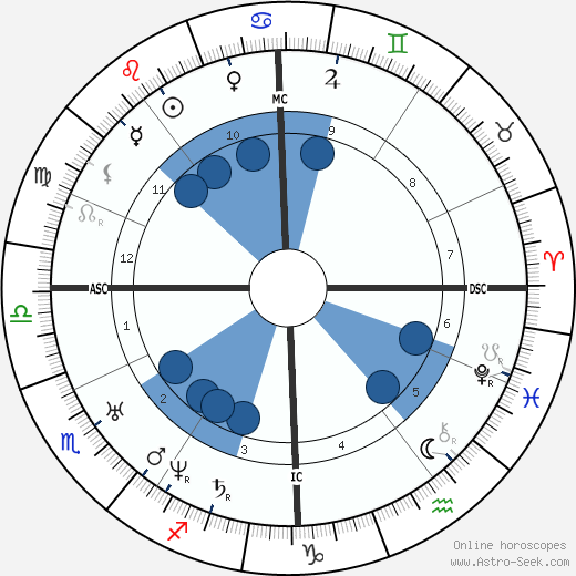 Ambroise Thomas horoscope, astrology, sign, zodiac, date of birth, instagram