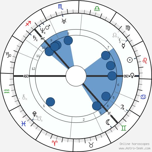 Louisa Catherine Adams wikipedia, horoscope, astrology, instagram