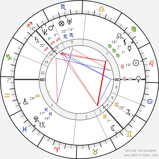 Louisa Catherine Adams birth chart, biography, wikipedia 2019, 2020