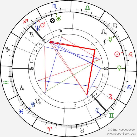 Louisa Catherine Adams birth chart, Louisa Catherine Adams astro natal horoscope, astrology