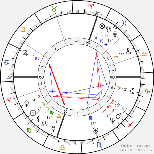 Theophile Gautier birth chart, biography, wikipedia 2019, 2020