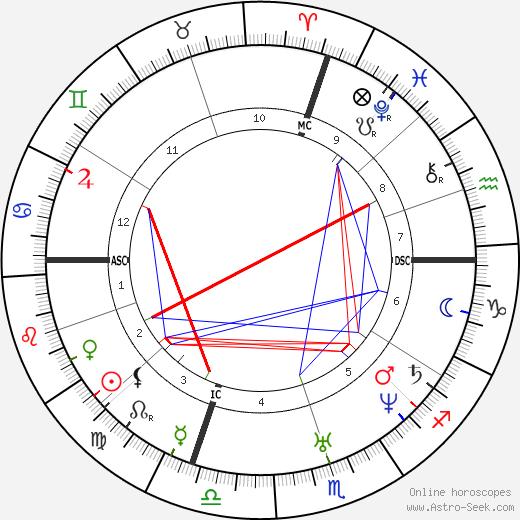 Theophile Gautier tema natale, oroscopo, Theophile Gautier oroscopi gratuiti, astrologia