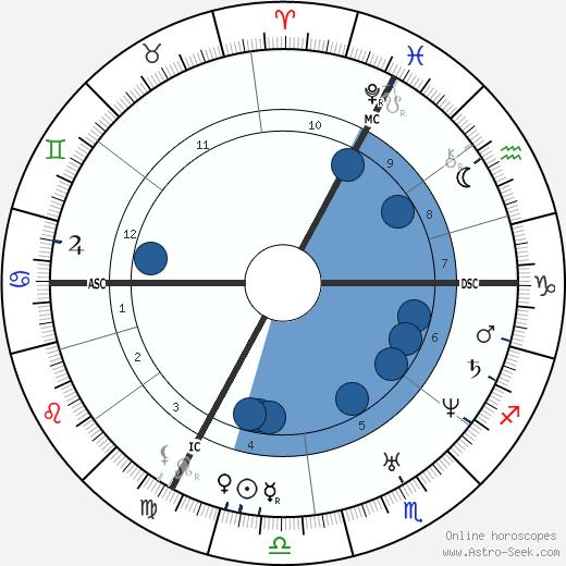 Friedrich Hecker wikipedia, horoscope, astrology, instagram